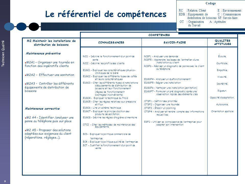 Technicien Qualité 9 Le référentiel de compétences COMPETENCES CONNAISSANCESSAVOIR-FAIRE QUALITES APTITUDES RCC1 - Décrire le fonctionnement dun point