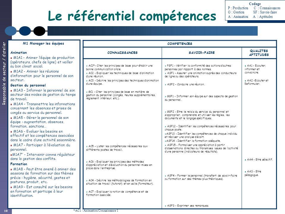 Responsable de secteur / datelier 10 Le référentiel compétences COMPETENCES CONNAISSANCESSAVOIR-FAIRE QUALITES APTITUDES AC1*- Citer les principes de