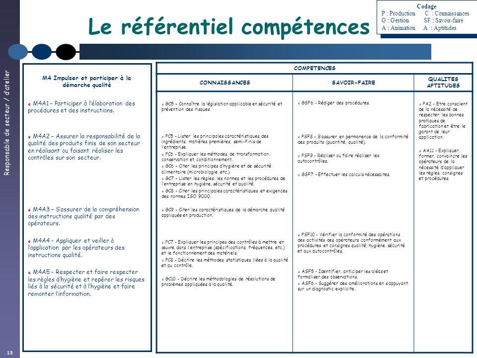 Responsable de secteur / datelier 13 Le référentiel compétences M4 Impulser et participer à la démarche qualité M4A1 – Participer à lélaboration des p