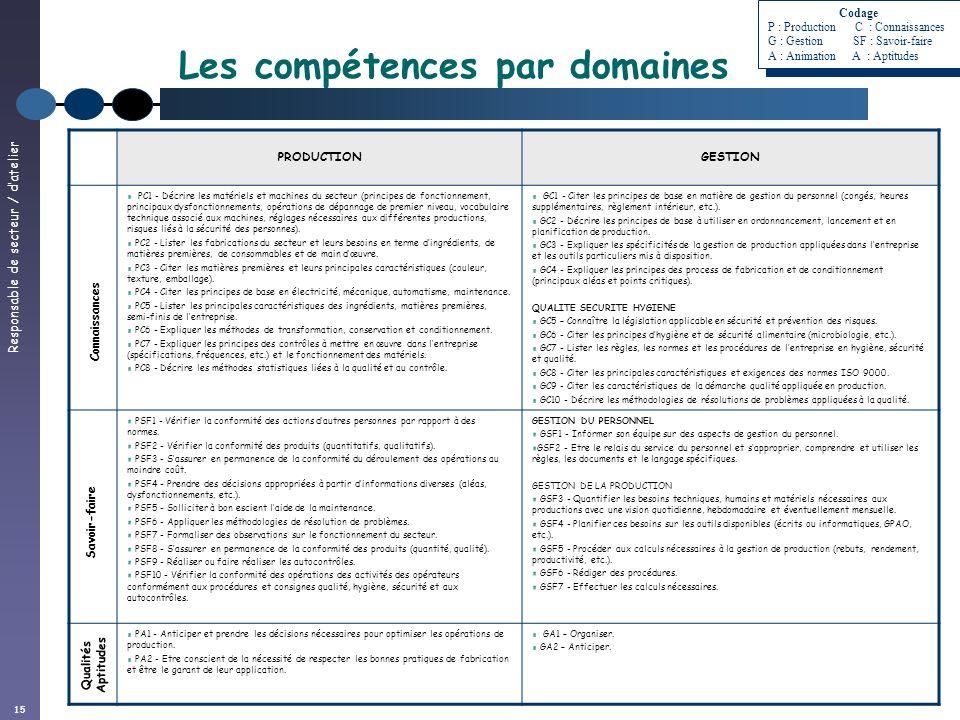 Responsable de secteur / datelier 15 PRODUCTIONGESTION PC1 - Décrire les matériels et machines du secteur (principes de fonctionnement, principaux dys