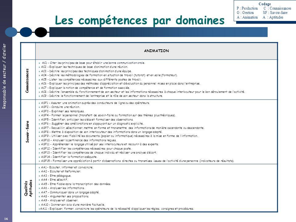 Responsable de secteur / datelier 16 ANIMATION AC1 - Citer les principes de base pour établir une bonne communication orale. AC2 - Expliquer les techn