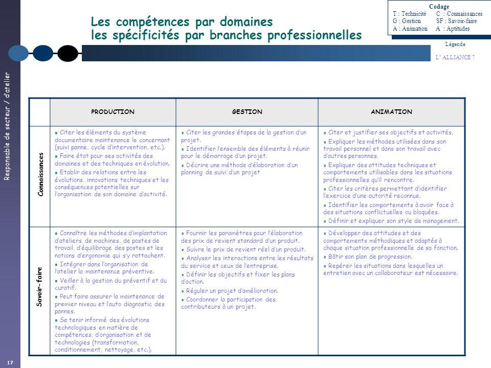 Responsable de secteur / datelier 17 Les compétences par domaines les spécificités par branches professionnelles Légende L ALLIANCE 7 PRODUCTIONGESTIO