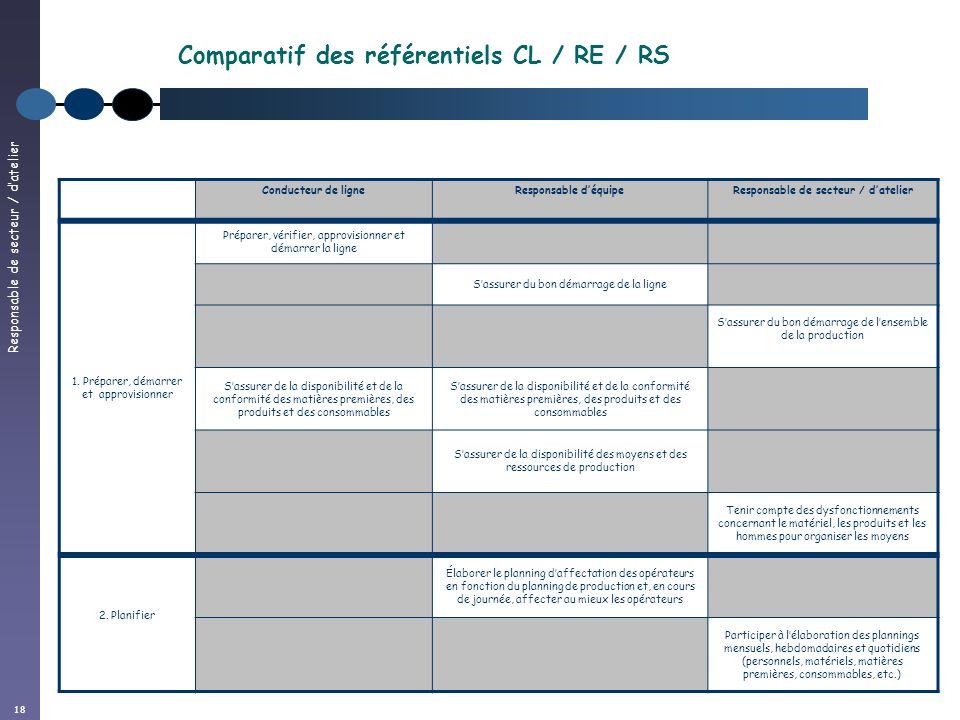 Responsable de secteur / datelier 18 Conducteur de ligneResponsable déquipeResponsable de secteur / datelier 1. Préparer, démarrer et approvisionner P