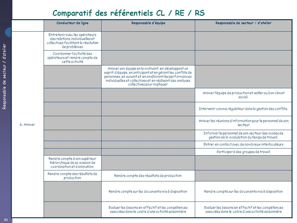 Responsable de secteur / datelier 21 Comparatif CL / RE / RA Conducteur de ligneResponsable déquipeResponsable de secteur / datelier 6. Animer Entrete