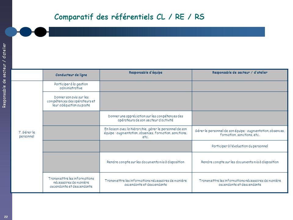 Responsable de secteur / datelier 22 Conducteur de ligne Responsable déquipe Responsable de secteur / datelier 7.