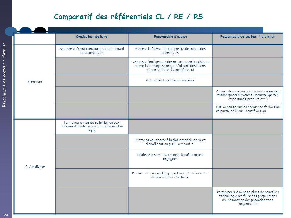 Responsable de secteur / datelier 23 Conducteur de ligneResponsable déquipeResponsable de secteur / datelier 8.