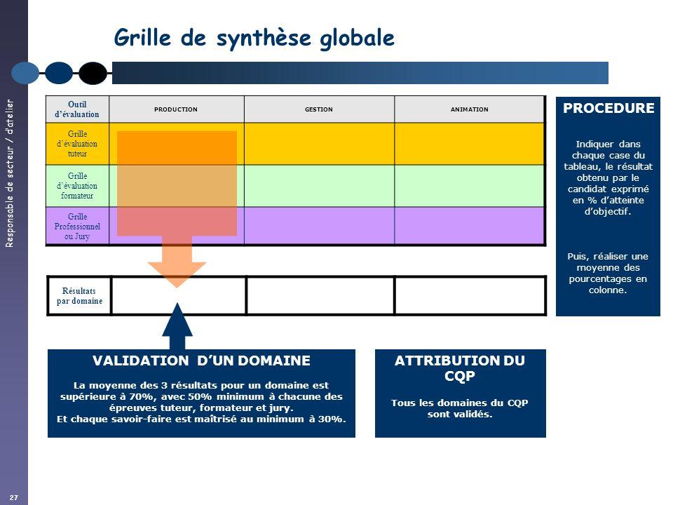 Responsable de secteur / datelier 27 Résultats par domaine Grille de synthèse globale Outil dévaluation PRODUCTIONGESTIONANIMATION Grille dévaluation
