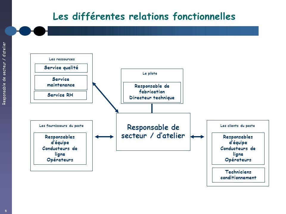 Responsable de secteur / datelier 5 Les différentes relations fonctionnelles Responsable de secteur / datelier Les fournisseurs du poste Service quali