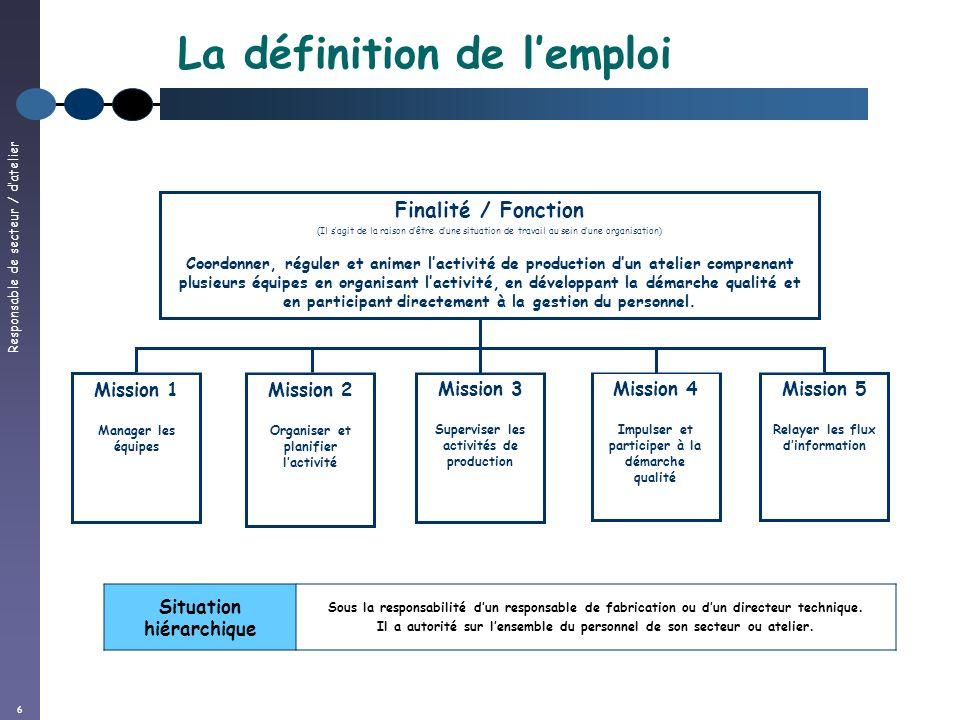 Responsable de secteur / datelier 6 La définition de lemploi Finalité / Fonction (Il sagit de la raison dêtre dune situation de travail au sein dune o