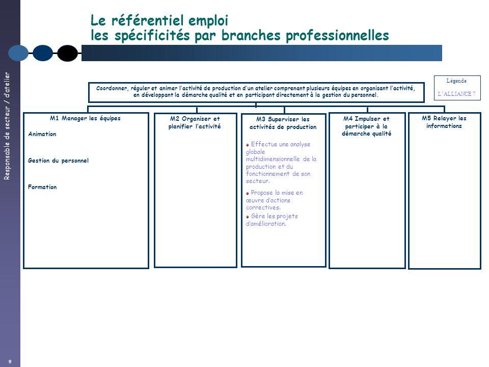 Responsable de secteur / datelier 9 Le référentiel emploi les spécificités par branches professionnelles Coordonner, réguler et animer lactivité de pr