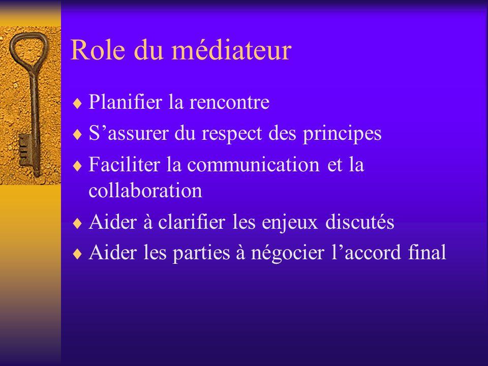 Role du médiateur Planifier la rencontre Sassurer du respect des principes Faciliter la communication et la collaboration Aider à clarifier les enjeux