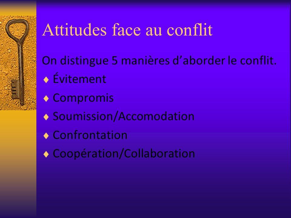 Attitudes face au conflit On distingue 5 manières daborder le conflit. Évitement Compromis Soumission/Accomodation Confrontation Coopération/Collabora