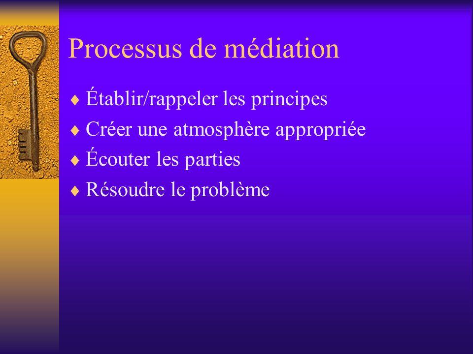 Processus de médiation Établir/rappeler les principes Créer une atmosphère appropriée Écouter les parties Résoudre le problème