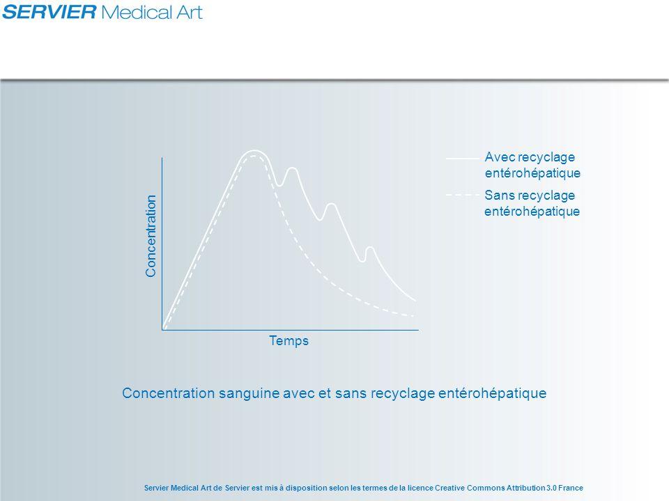 Servier Medical Art de Servier est mis à disposition selon les termes de la licence Creative Commons Attribution 3.0 France Courbe de Gauss