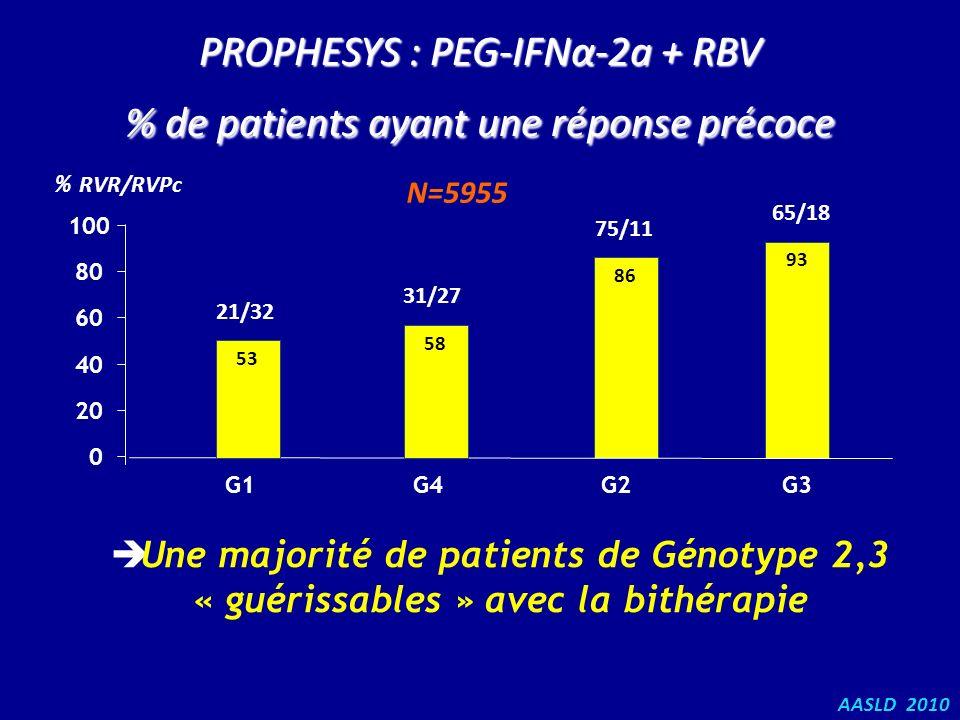 93 86 AASLD 2010 Une majorité de patients de Génotype 2,3 « guérissables » avec la bithérapie PROPHESYS : PEG-IFNα-2a + RBV % de patients ayant une ré