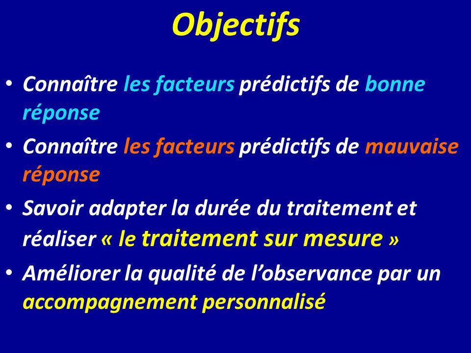 Objectifs Connaître les facteurs prédictifs de bonne réponse Connaître les facteurs prédictifs de mauvaise réponse Savoir adapter la durée du traiteme