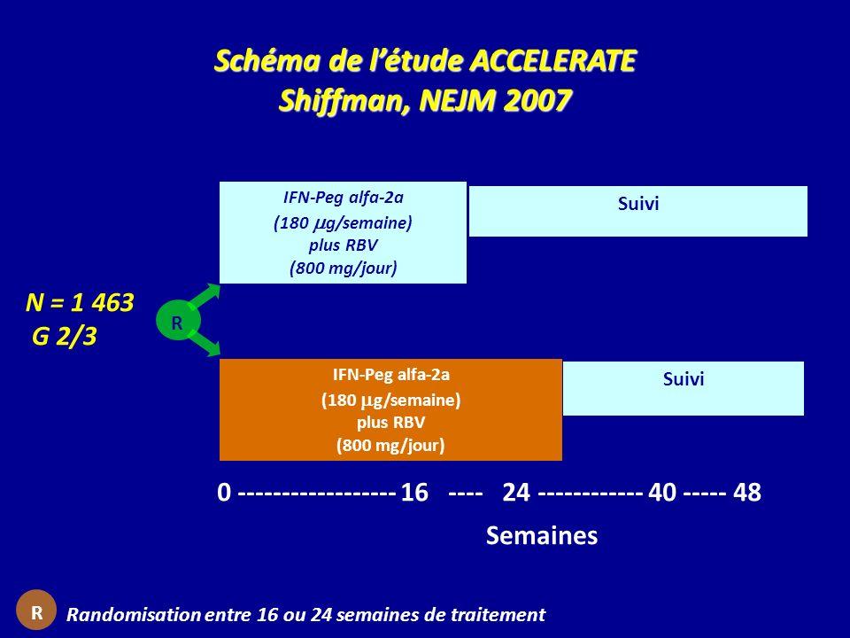 Randomisation entre 16 ou 24 semaines de traitement R Schéma de létude ACCELERATE Shiffman, NEJM 2007 N = 1 463 G 2/3 Semaines 0 ------------------ 16