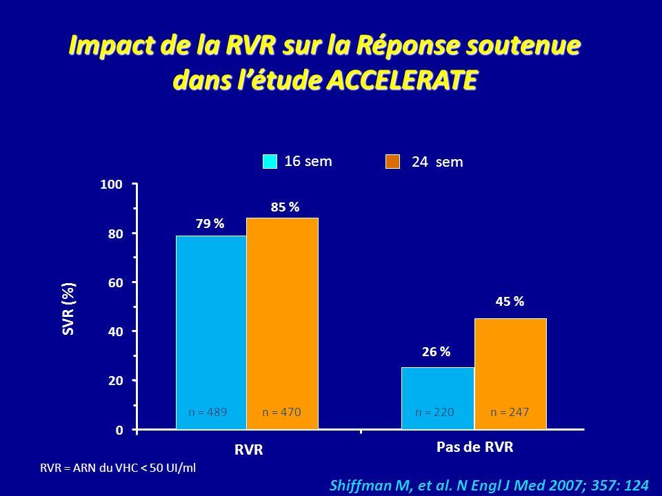 Impact de la RVR sur la Réponse soutenue dans létude ACCELERATE RVR = ARN du VHC < 50 UI/ml 79 % 85 % 26 % 45 % SVR (%) RVR Pas de RVR 0 20 40 60 80 1