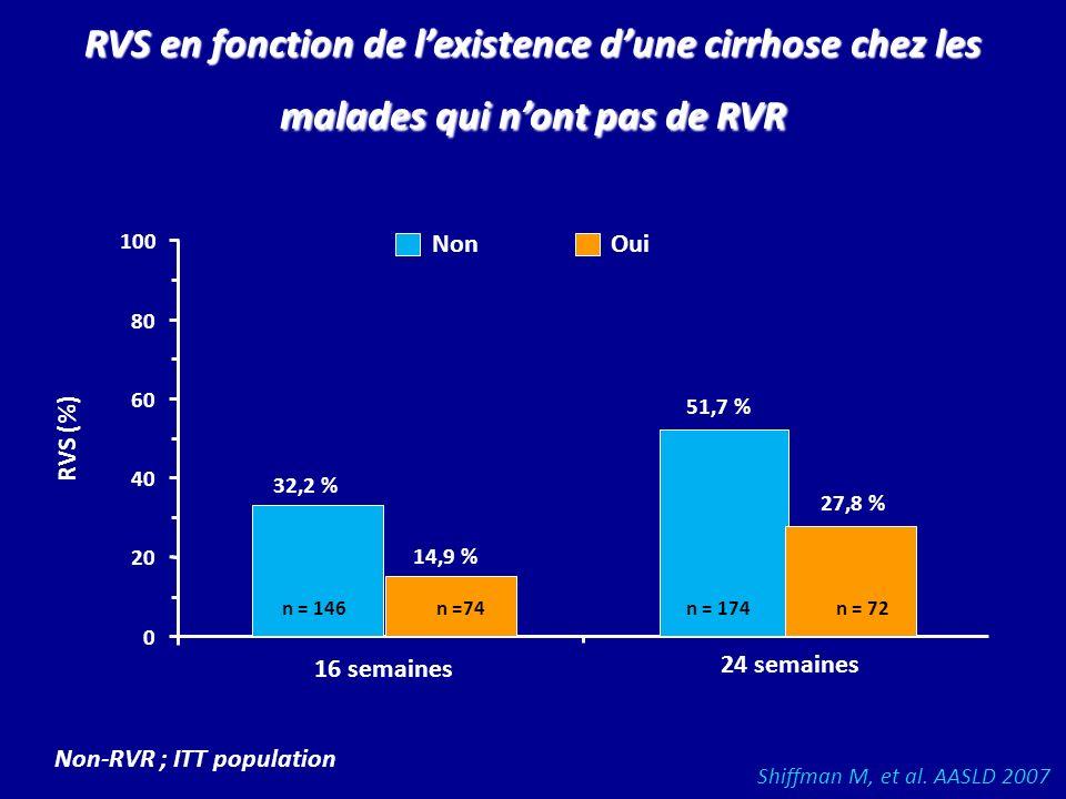 RVS en fonction de lexistence dune cirrhose chez les malades qui nont pas de RVR 32,2 % 51,7 % 14,9 % 27,8 % n = 174n = 146n = 72n =74 16 semaines 24