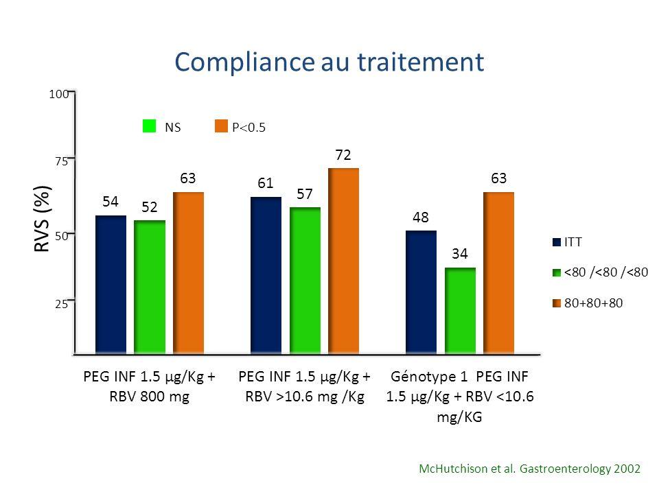 Compliance au traitement 25 50 75 100 RVS (%) NS P 0.5 McHutchison et al. Gastroenterology 2002
