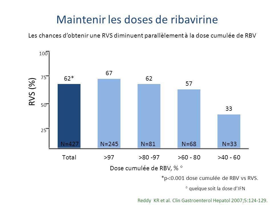Maintenir les doses de ribavirine 25 50 75 100 RVS (%) N=427 N=245N=81 N=68 N=33 *p 0.001 dose cumulée de RBV vs RVS. Dose cumulée de RBV, % quelque s