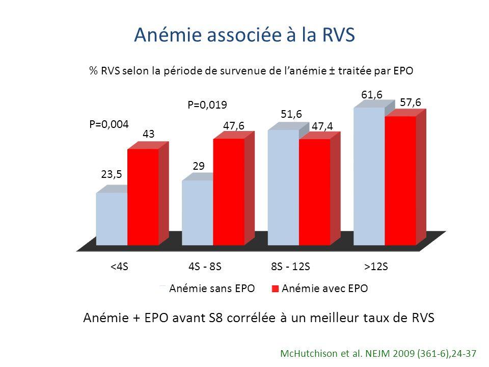 Anémie associée à la RVS P=0,004 P=0,019 % RVS selon la période de survenue de lanémie ± traitée par EPO Anémie + EPO avant S8 corrélée à un meilleur