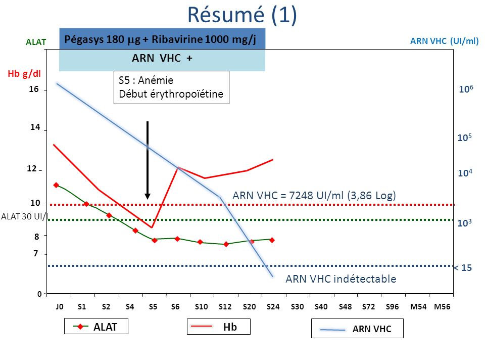 ARN VHC (UI/ml) ALAT 10 6 10 3 < 15 ARN VHC + Pégasys 180 g + Ribavirine 1000 mg/j 10 5 0 7 10 14 16 Hb g/dl J0S1S2S4S5S6S10S12S20S24S30S40S48S72S96M5