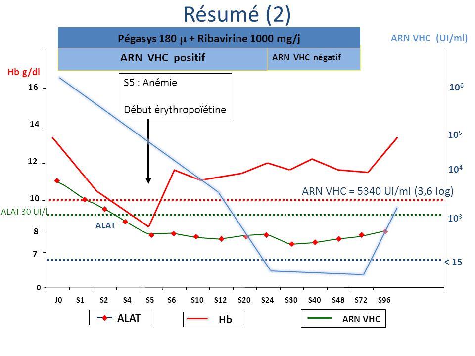 ARN VHC négatif ARN VHC (UI/ml) ALAT 10 6 10 3 < 15 ARN VHC positif Pégasys 180 + Ribavirine 1000 mg/j 10 5 0 7 10 14 16 Hb g/dl J0S1S2S4S5S6S10S12S20