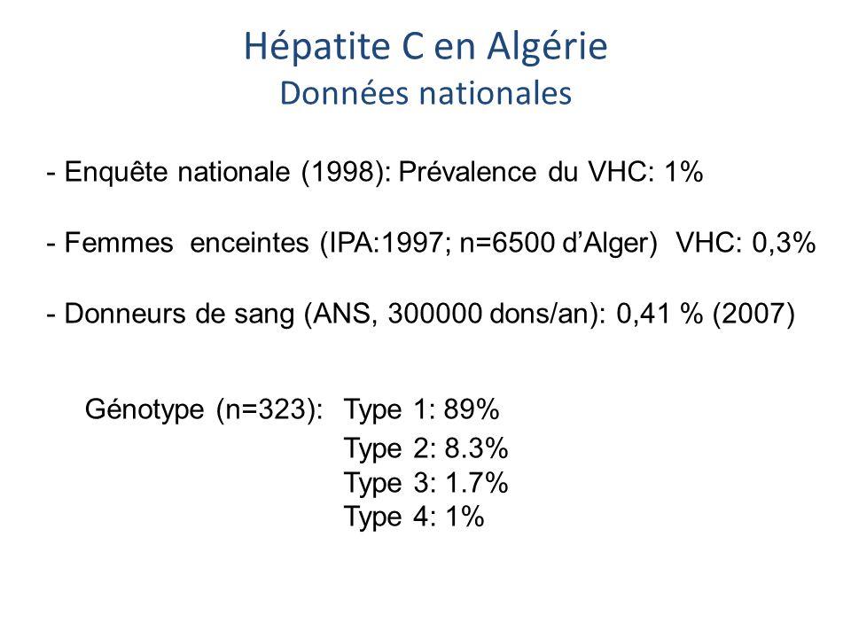 Hépatite C en Algérie Données nationales - Enquête nationale (1998): Prévalence du VHC: 1% - Femmes enceintes (IPA:1997; n=6500 dAlger) VHC: 0,3% - Do