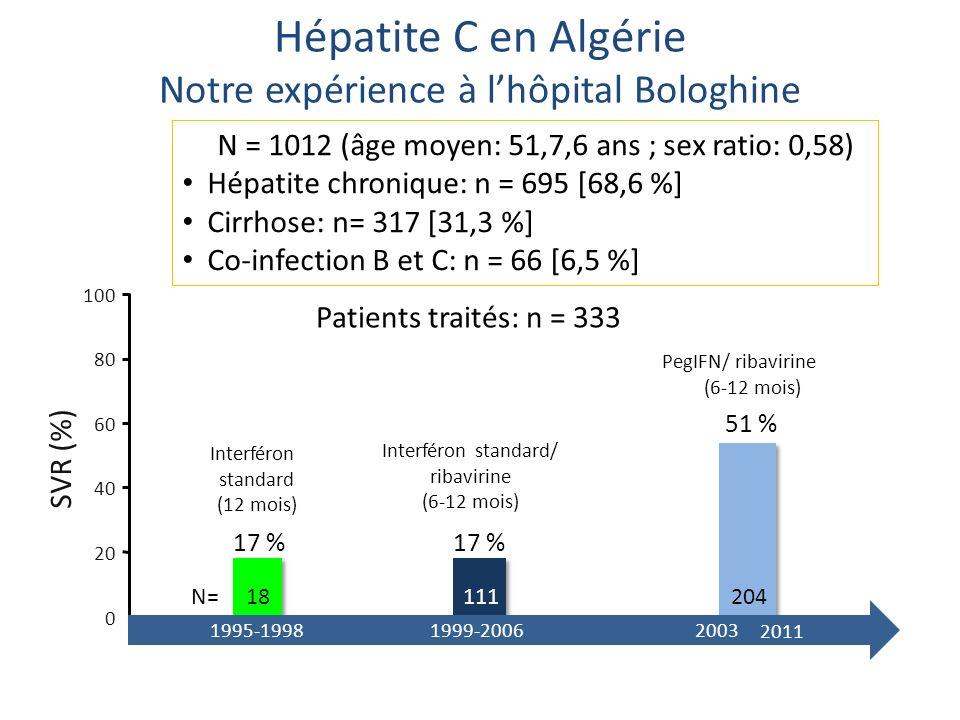 Hépatite C en Algérie Notre expérience à lhôpital Bologhine N = 1012 (âge moyen: 51,7,6 ans ; sex ratio: 0,58) Hépatite chronique: n = 695 [68,6 %] Ci