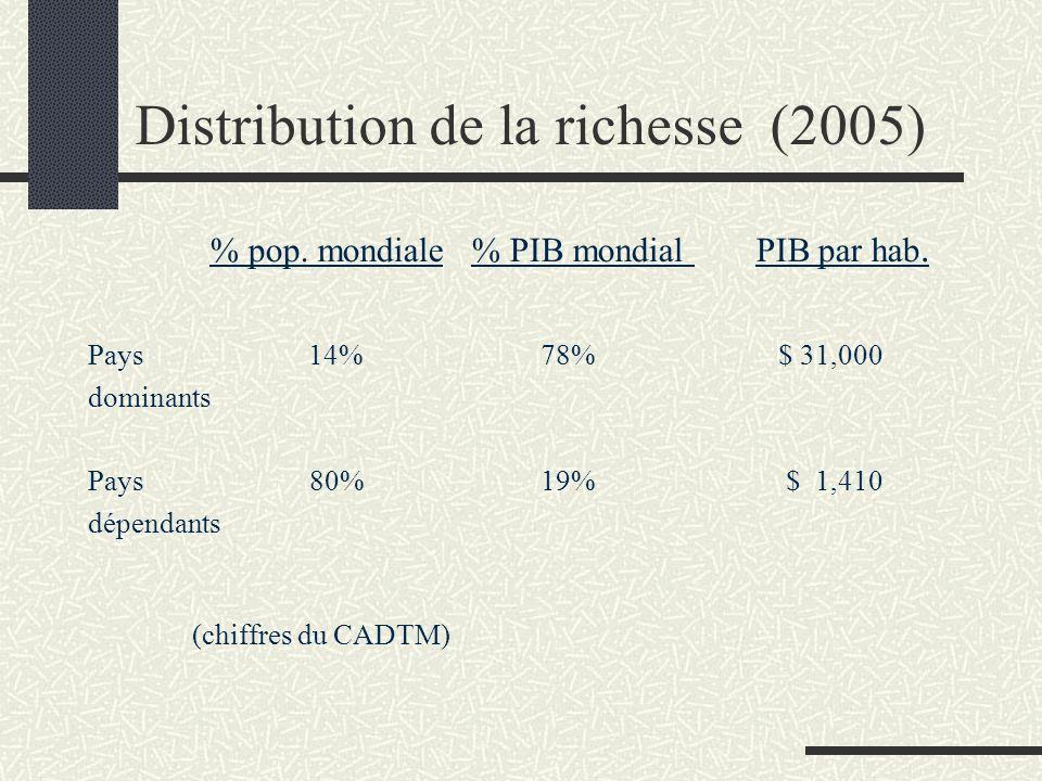 Distribution de la richesse (2005) % pop. mondiale % PIB mondial PIB par hab. Pays 14% 78% $ 31,000 dominants Pays 80% 19% $ 1,410 dépendants (chiffre