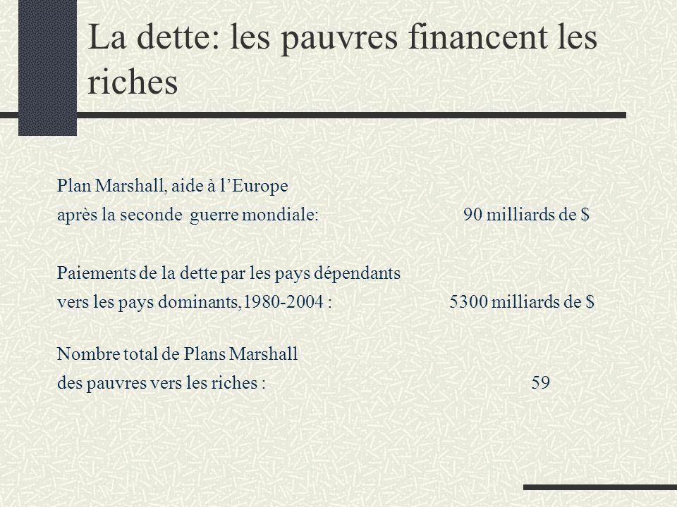 La dette: les pauvres financent les riches Plan Marshall, aide à lEurope après la seconde guerre mondiale: 90 milliards de $ Paiements de la dette par les pays dépendants vers les pays dominants,1980-2004 : 5300 milliards de $ Nombre total de Plans Marshall des pauvres vers les riches : 59