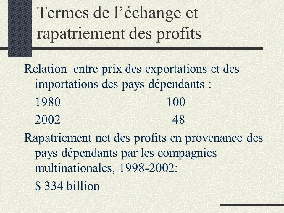 Termes de léchange et rapatriement des profits Relation entre prix des exportations et des importations des pays dépendants : 1980100 2002 48 Rapatrie