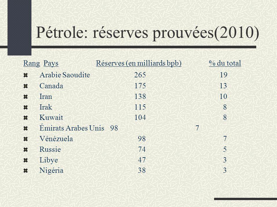 Pétrole: réserves prouvées(2010) Rang Pays Réserves (en milliards bpb) % du total Arabie Saoudite265 19 Canada175 13 Iran138 10 Irak115 8 Kuwait104 8 Émirats Arabes Unis 98 7 Vénézuela 98 7 Russie 74 5 Libye 47 3 Nigéria 38 3
