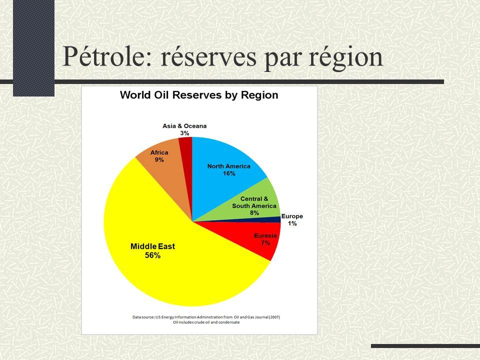 Pétrole: réserves par région
