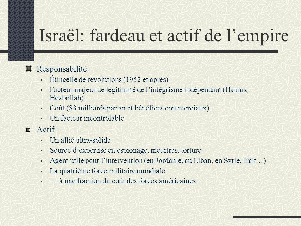Israël: fardeau et actif de lempire Responsabilité Étincelle de révolutions (1952 et après) Facteur majeur de légitimité de lintégrisme indépendant (Hamas, Hezbollah) Coût ($3 milliards par an et bénéfices commerciaux) Un facteur incontrôlable Actif Un allié ultra-solide Source dexpertise en espionage, meurtres, torture Agent utile pour lintervention (en Jordanie, au Liban, en Syrie, Irak…) La quatrième force militaire mondiale … à une fraction du coût des forces américaines