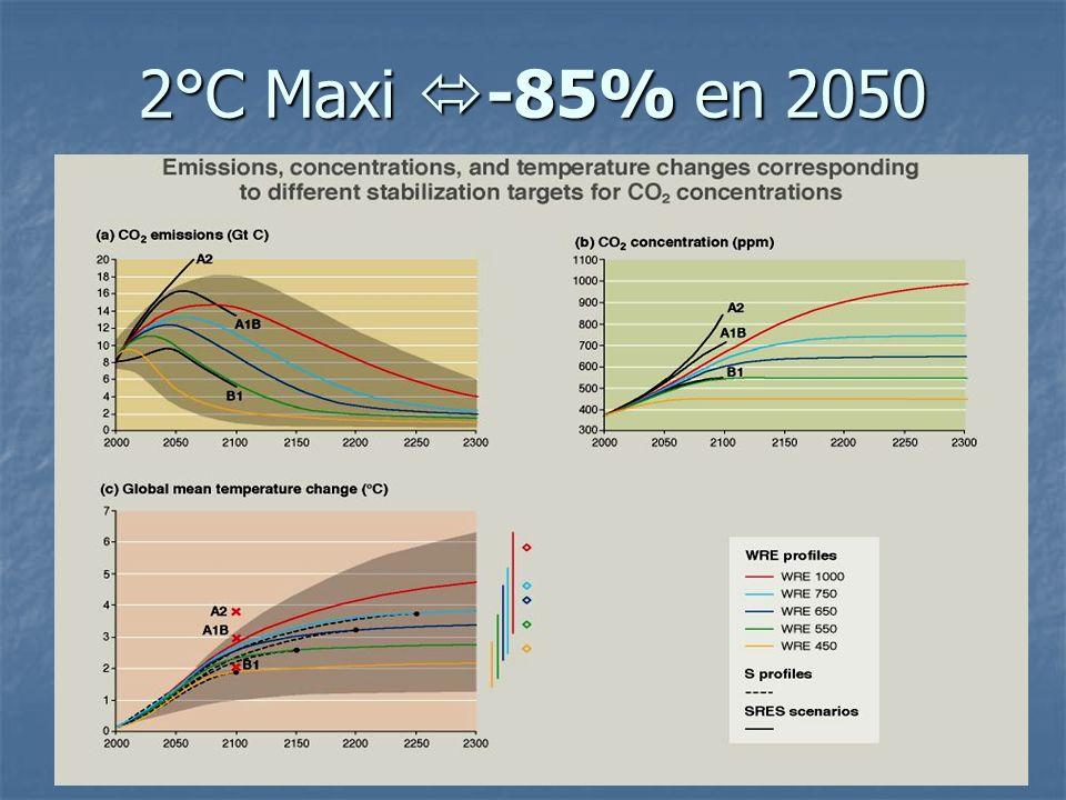 2°C Maxi -85% en 2050