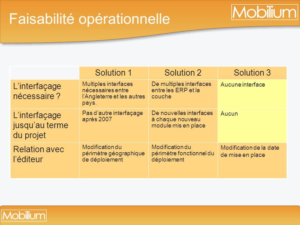 Faisabilité opérationnelle Solution 1Solution 2Solution 3 Linterfaçage nécessaire ? Multiples interfaces nécessaires entre lAngleterre et les autres p