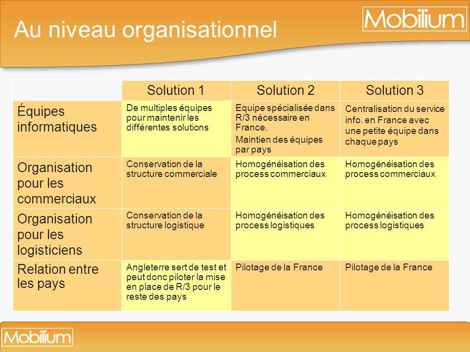 Au niveau organisationnel Solution 1Solution 2Solution 3 Équipes informatiques De multiples équipes pour maintenir les différentes solutions Equipe sp