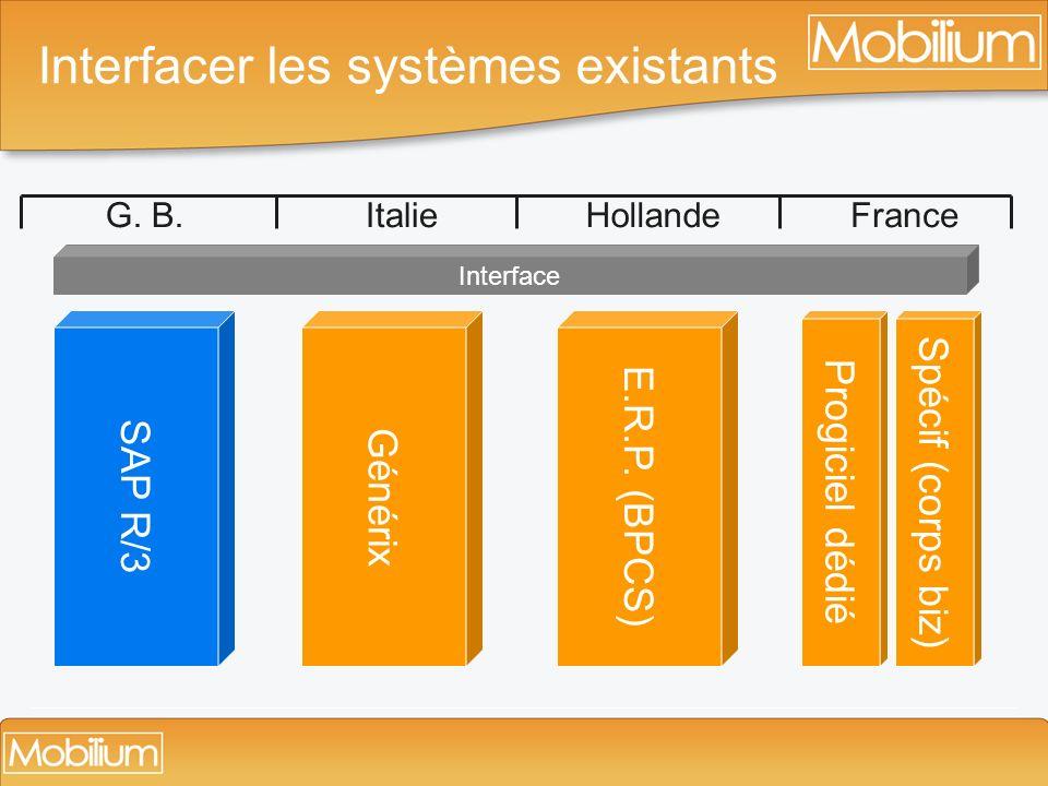 Interfacer les systèmes existants G. B.ItalieHollandeFrance Progiciel dédié Générix E.R.P. (BPCS) Spécif (corps biz) SAP R/3 Interface