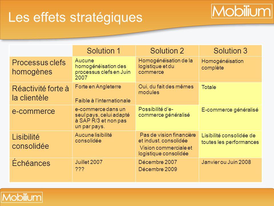 Les effets stratégiques Solution 1Solution 2Solution 3 Processus clefs homogènes Aucune homogénéisation des processus clefs en Juin 2007 Homogénéisati