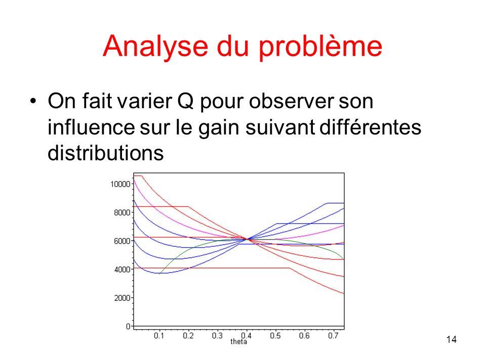 14 Analyse du problème On fait varier Q pour observer son influence sur le gain suivant différentes distributions