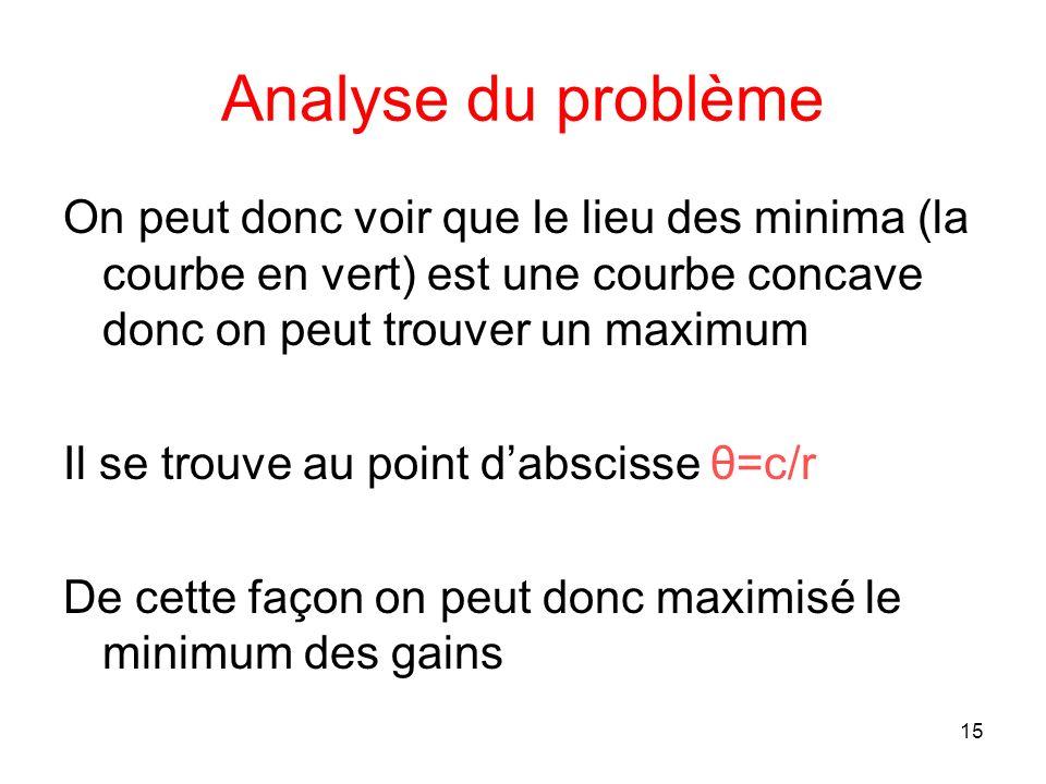 15 Analyse du problème On peut donc voir que le lieu des minima (la courbe en vert) est une courbe concave donc on peut trouver un maximum Il se trouv