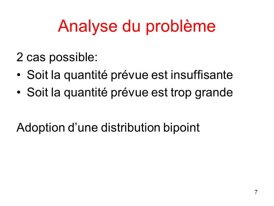 7 Analyse du problème 2 cas possible: Soit la quantité prévue est insuffisante Soit la quantité prévue est trop grande Adoption dune distribution bipo