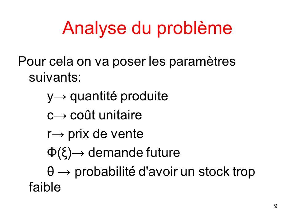 9 Analyse du problème Pour cela on va poser les paramètres suivants: y quantité produite c coût unitaire r prix de vente Ф(ξ) demande future θ probabi