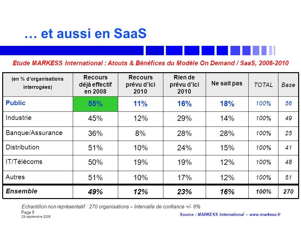 Page 9 29 septembre 2009 Source : MARKESS International – www.markess.fr … et aussi en SaaS 51100% 12%17%10%51% Autres 48100% 12%19% 50% IT/Télécoms 23% 24% 28% 29% 16% Rien de prévu dici 2010 100% TOTAL 16% 15% 28% 14% 18% Ne sait pas 56 11%55% Public Base Recours prévu dici 2010 Recours déjà effectif en 2008 (en % dorganisations interrogées) 49 12%45% Industrie 25 8%36% Banque/Assurance 41 10%51% Distribution 12% 270 49% Ensemble Etude MARKESS International : Atouts & Bénéfices du Modèle On Demand / SaaS, 2008-2010 Echantillon non représentatif : 270 organisations – Intervalle de confiance +/- 6%