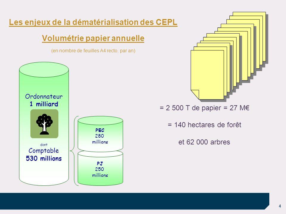 4 Les enjeux de la dématérialisation des CEPL Volumétrie papier annuelle (en nombre de feuilles A4 recto, par an) Ordonnateur 1 milliard dont Comptabl