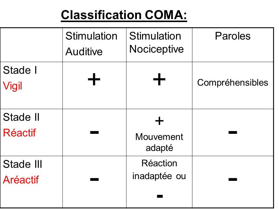 Classification COMA: Stimulation Auditive Stimulation Nociceptive Paroles Stade I Vigil ++ Compréhensibles Stade II Réactif - + Mouvement adapté - Stade III Aréactif - Réaction inadaptée ou - -