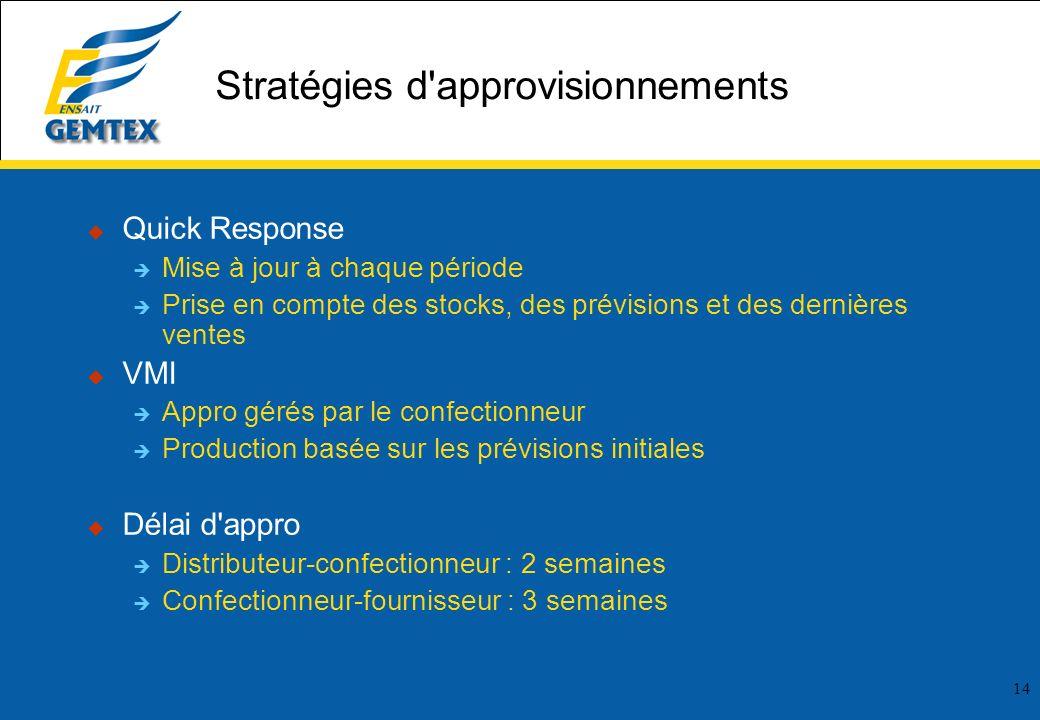 14 Stratégies d'approvisionnements Quick Response Mise à jour à chaque période Prise en compte des stocks, des prévisions et des dernières ventes VMI