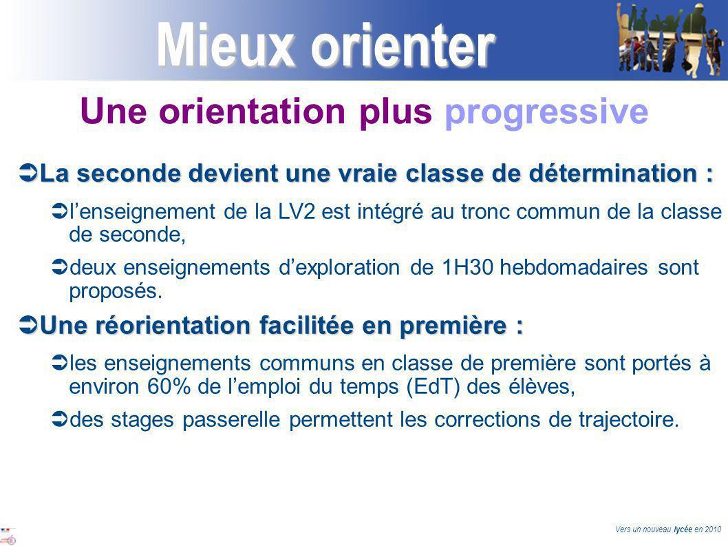 Vers un nouveau lycée en 2010 Mieux orienter La seconde devient une vraie classe de détermination : La seconde devient une vraie classe de détermination : lenseignement de la LV2 est intégré au tronc commun de la classe de seconde, deux enseignements dexploration de 1H30 hebdomadaires sont proposés.
